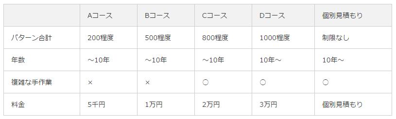 バックテスト代行(新)