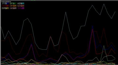 SNS通貨強弱感知システムイメージ図