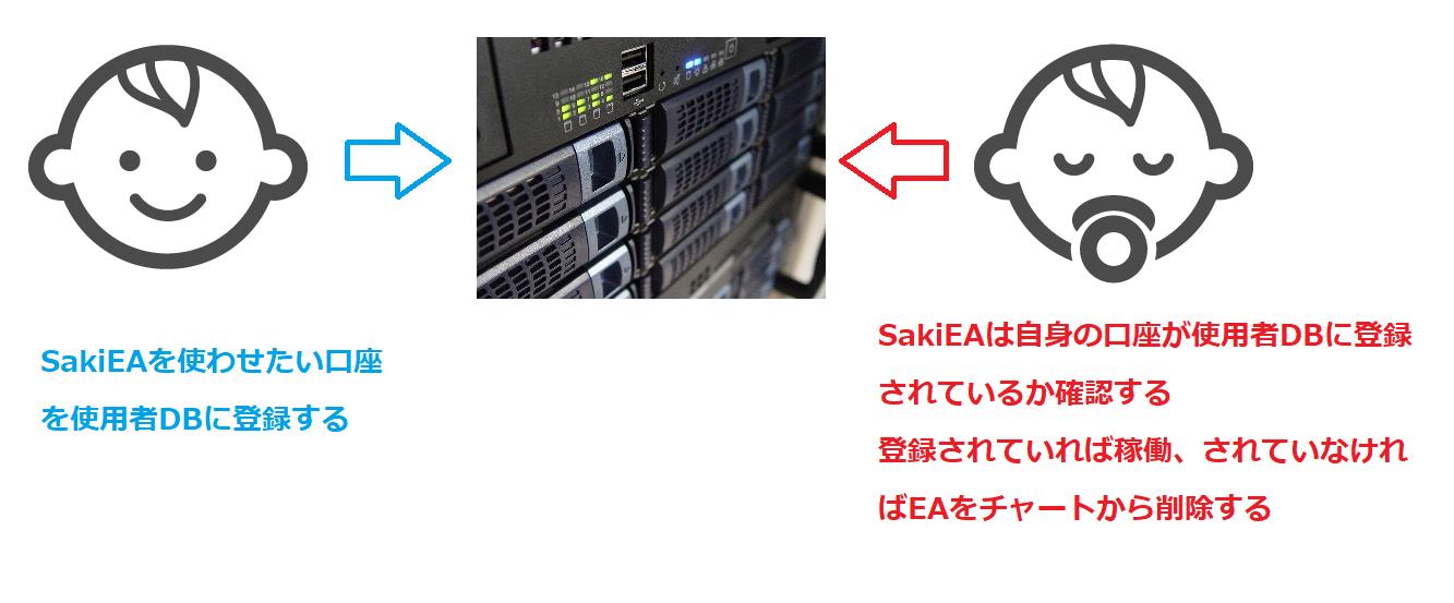 SakiEAの使用者制限